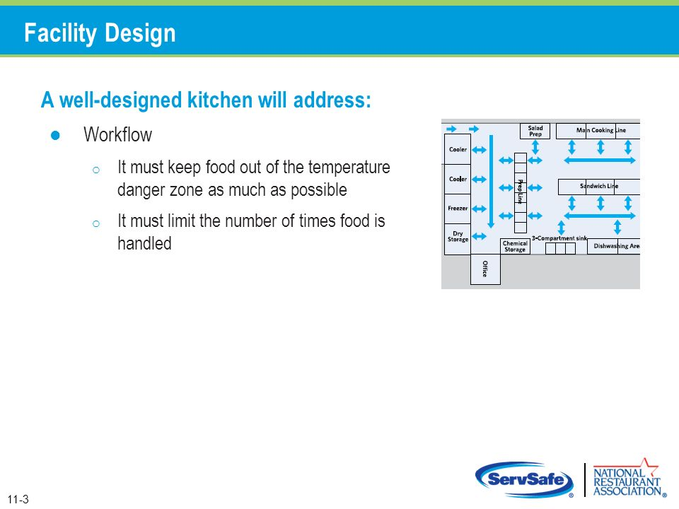 Food safety management systems ppt download for Well designed kitchen layout