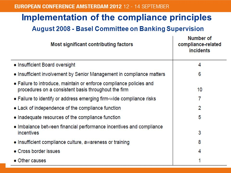 compliance function in banks We recently reviewed the compliance function in wholesale banks this note summarises what we were told and some of our own observations we also included more detailed.