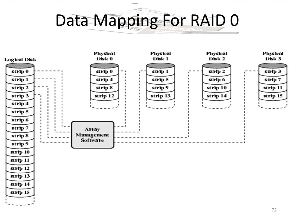 how many disks required for raid 0 wiring diagrams RAID 6 Diagram Raid Diagram 3
