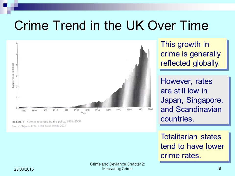 Crime Trend in the UK Over Time