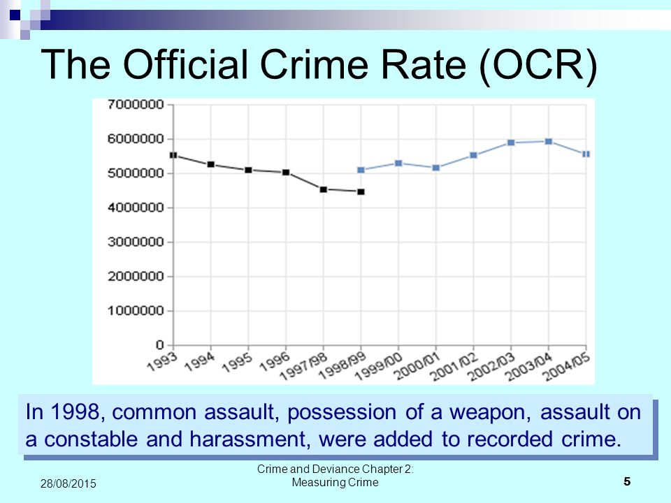 The Official Crime Rate (OCR)
