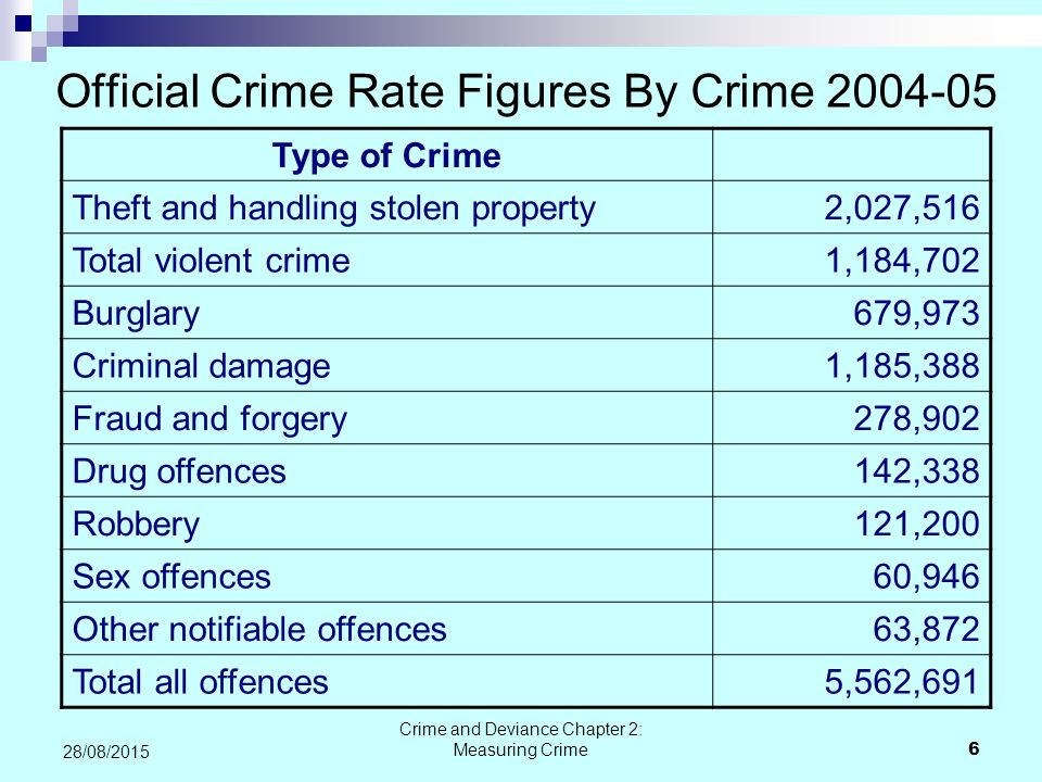 Official Crime Rate Figures By Crime
