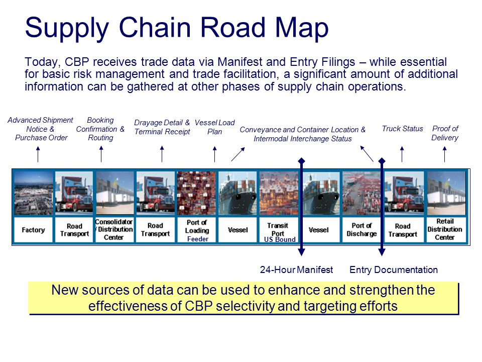 supply chain risk types sources Supply chain efficiency, which is directed at improving a company's financial performance, is different from supply chain resilience, whose goal is risk reduction.