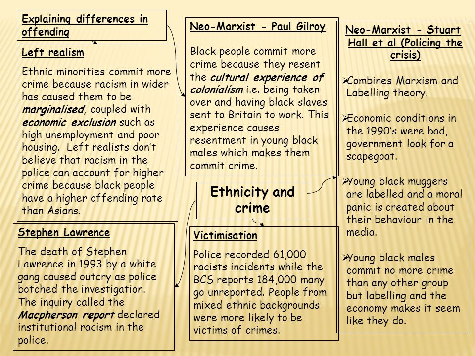 ethnic differences 21 marks Read this essay on using material from item b and elsewhere, assess sociological explanations of ethnic differences both in offending and in victimisation (21 marks.