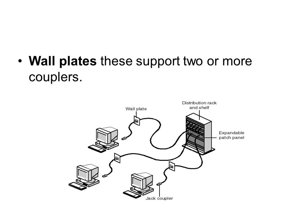 Wall plates these support two or more couplers.
