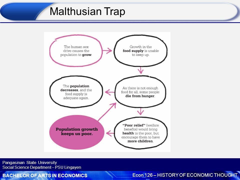overview of economic growth and economic growth theory economics essay Preventive and positive checks on population growth are necessary to keep the natural balance between production - especially food - and consumption (malthus 1826)2 the main focus is on the limited availability of natural resources that constrains both population and economic growth (easterlin 1967.