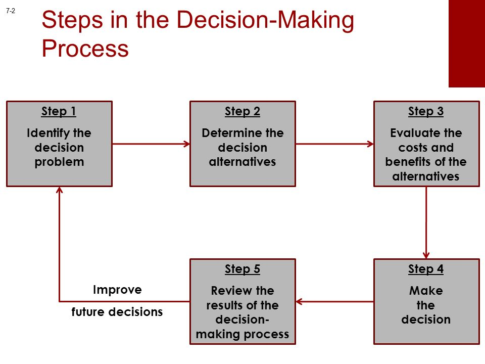 decision making process of mcdonalds Mcdonalds lawsuits – a decision making approach presented by • there is a need to have a decision making process: • provides decision-makers with a.