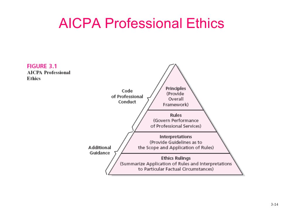 code of ethics cpa We offer state approved cpe ethics courses for cpas we also have live cpe webinars and self-studt cpe courses.