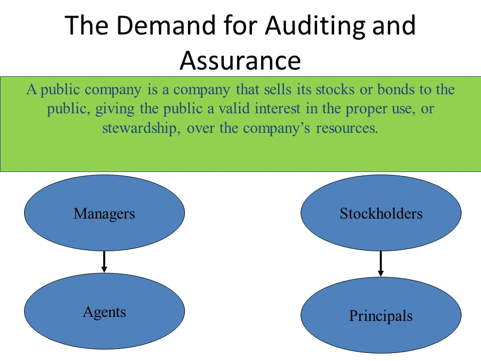 demand of auditing Knowledge audit concepts, processes and practice  - knowledge audit,  and their supply and demand, .
