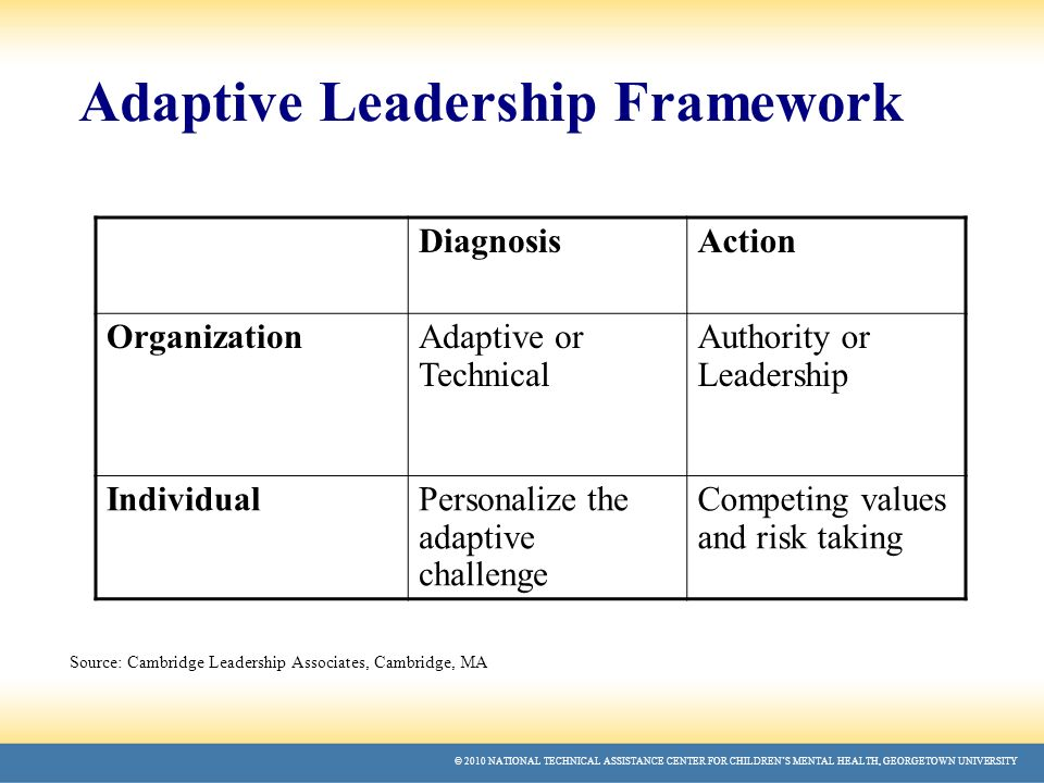 adaptive leadership Practice of adaptive leadership: tools and tactics for changing your organization and the world: ronald a heifetz, marty linsky, alexander grashow: 9781422105764: books - amazonca.