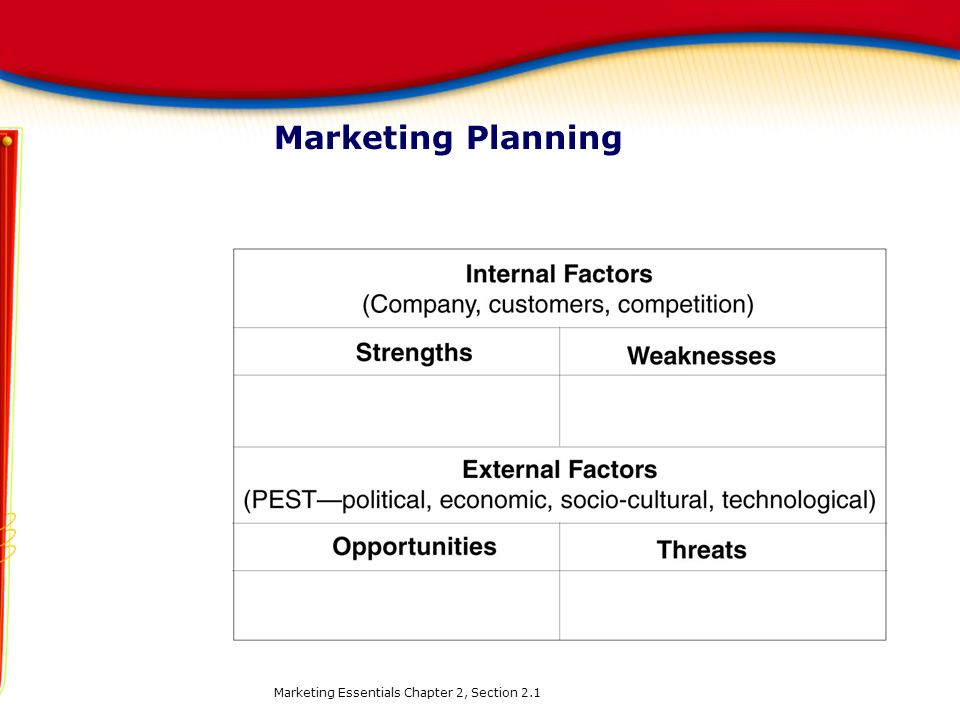 Marketing Planning Marketing Essentials Chapter 2, Section 2.1