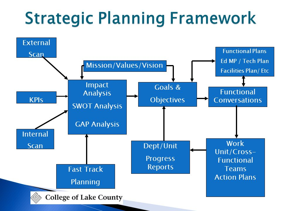 strategic plan part ii environmental analysis and setting strategic goals When you create a strategic plan, you have a specific set of steps when doing an environmental analysis as part of a strategic [environment swot analysis.