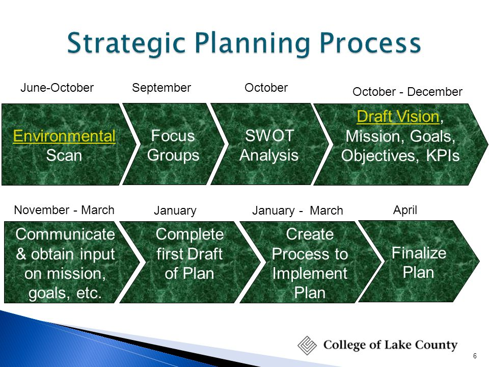 starbucks vision mission goals objectives and swot analysis Swot analysis in project management:  for the accomplishment of the set objectives, the firms must re-define its vision and mission swot analysis offers a clear statement that aids in making an appropriate strategic plan once the goals are set, vision and mission statements are established, long-term as well as short-term objectives are.