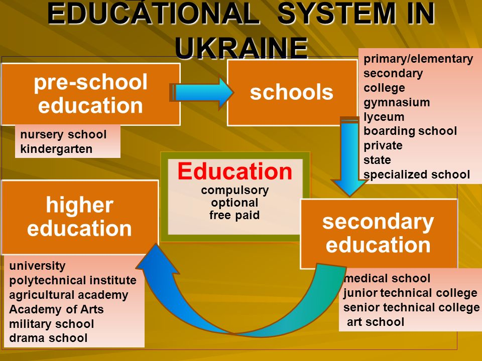 educational system in ukraine After ukraine's independence, teachers quickly understood that this system was  outdated while efforts to modernize this education system.