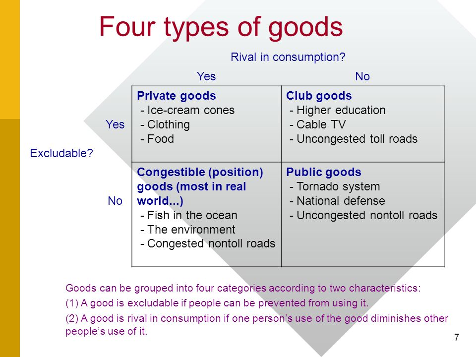 types of goods in economics economics essay The importance of economics is that we can examine whether society is better off through government intervention to influence changes in the provision of certain goods.