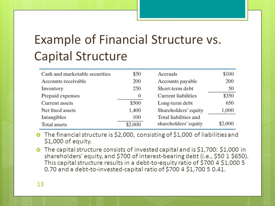 what is the cost of capital structure finance essay To determine the project's value to the firm is called _____ a) cost of capital analysis b) capital budgeting c) capital structure analysis d) agency theory answer: b.