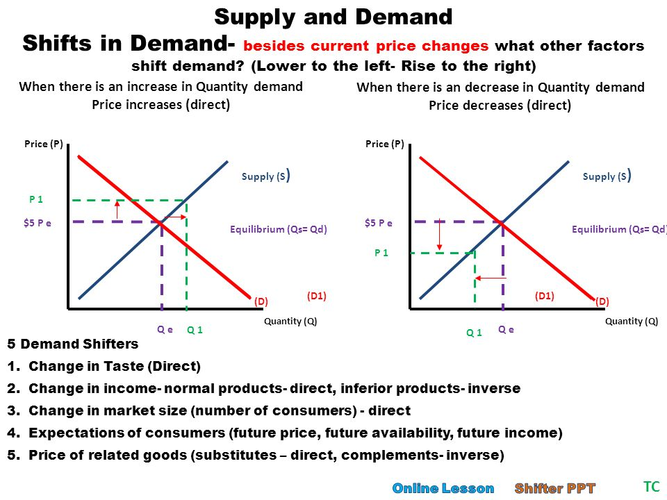 price and factors shift demand Following changes shift the labor demand curve: the output price when output price rises, the labor demand curve shifts  supply of other factors.