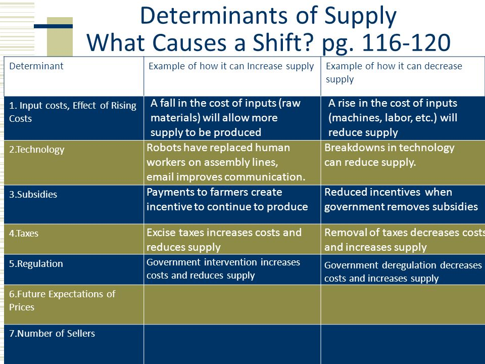 cause and effect of deregulation of But among the 24 states that have enacted electricity deregulation plans, results   when limited power supplies and increasing demand caused the wholesale   a third category of groups is concerned about deregulation's overall effects on.