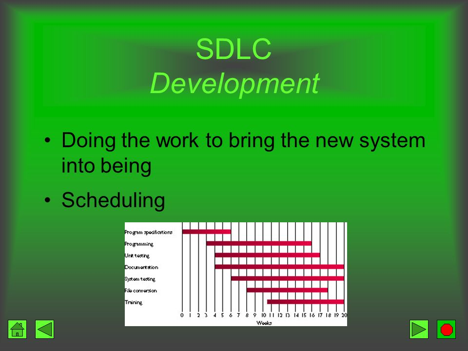 SDLC Development Doing the work to bring the new system into being