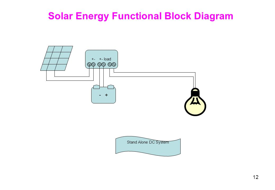 energy and block Have you ever heard talk about how to clear your energy blocks and wondered what it meant what's an energy block anyway well, you might have one knotted up between your shoulder blades right now, from hunching over a desk or if you've ever crossed your legs too long and had your foot go to sleep, you know the experience.