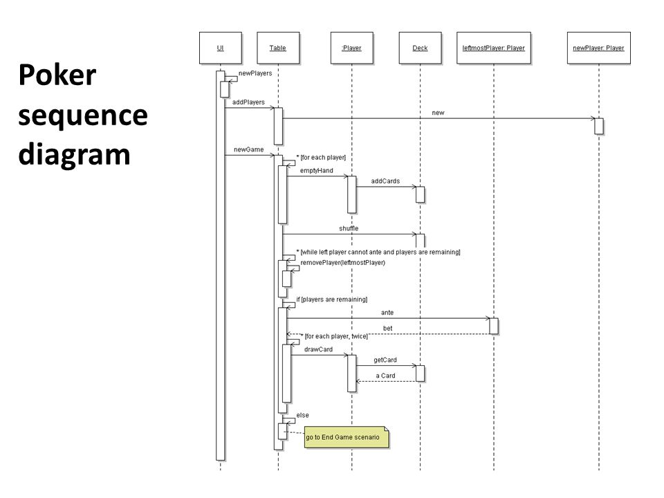 Sequence diagram tutorial ppt video online download 15 poker sequence diagram ccuart Image collections