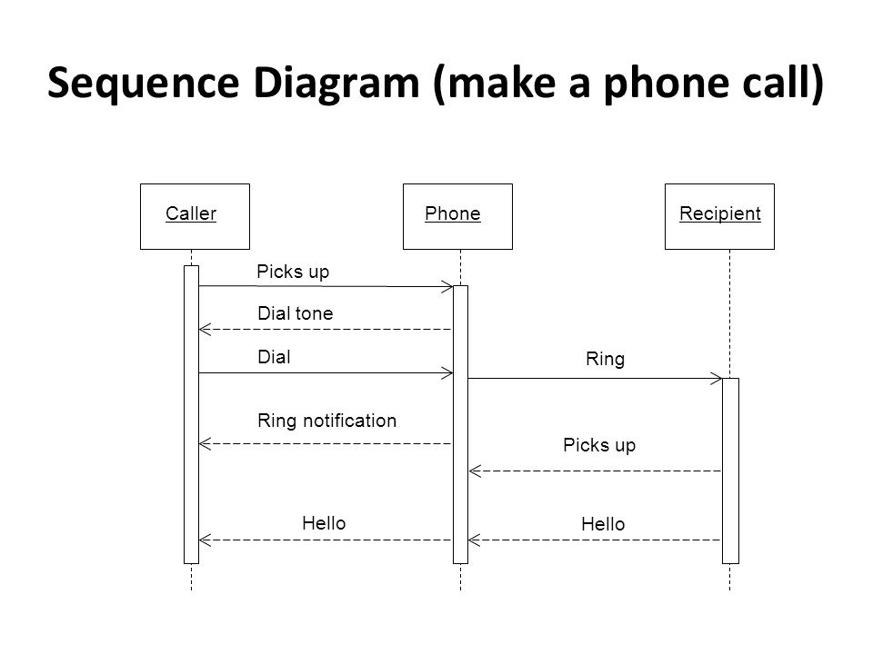 Sequence diagram tutorial ppt video online download 5 sequence ccuart Image collections