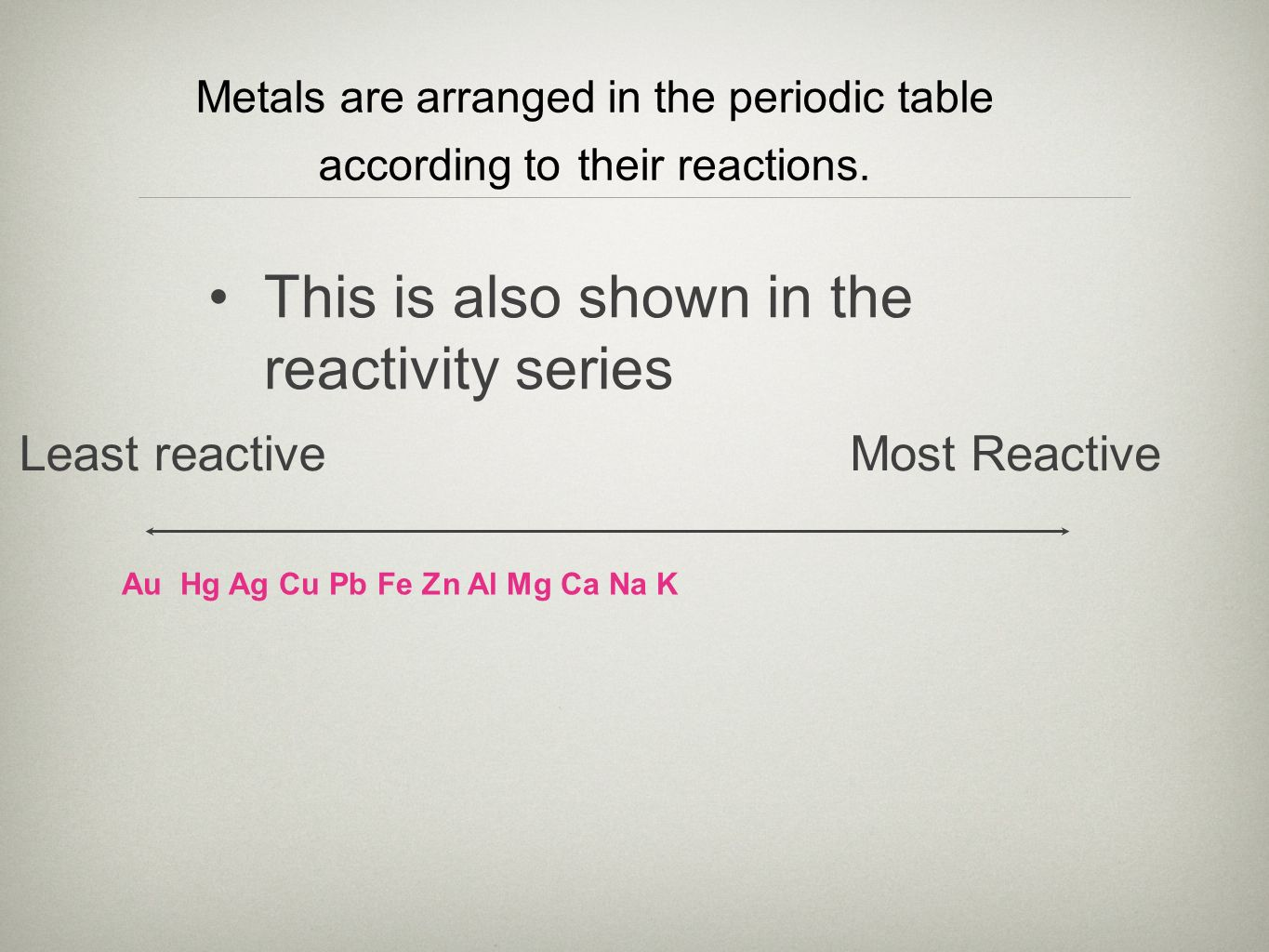 What is the most reactive metal in the periodic table images metals does a relationship exist between the reactivity of a metal this is also shown in gamestrikefo Gallery