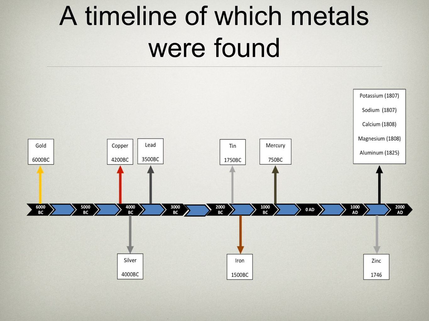 Metals does a relationship exist between the reactivity of a metal 5 a timeline of which metals were found gamestrikefo Image collections