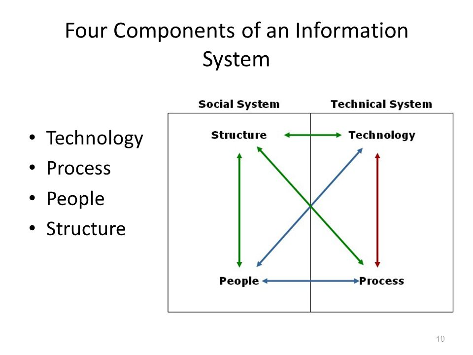 components of an information system California department of aging, multipurpose senior services program mssp site manual: chapter 7 december 2015 7-1 chapter 7: information system components.