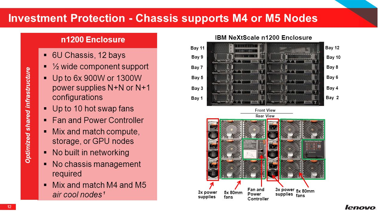 Investment Protection - Chassis supports M4 or M5 Nodes
