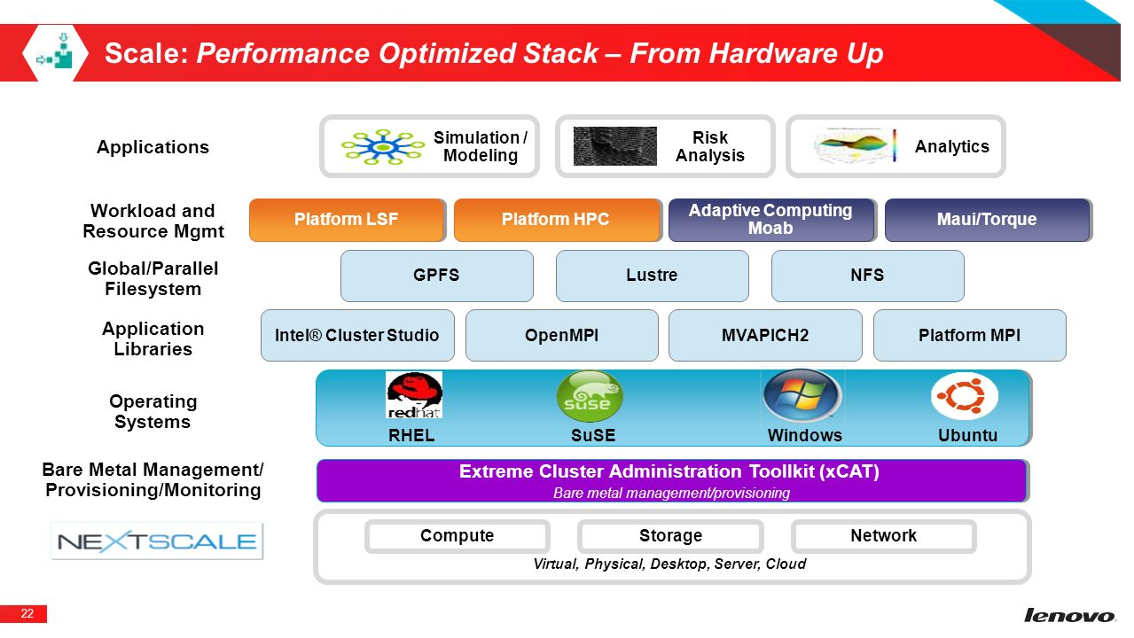 Scale: Performance Optimized Stack – From Hardware Up