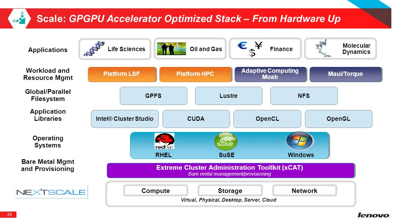 Scale: GPGPU Accelerator Optimized Stack – From Hardware Up