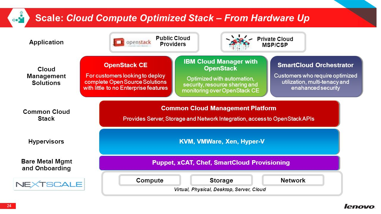Scale: Cloud Compute Optimized Stack – From Hardware Up