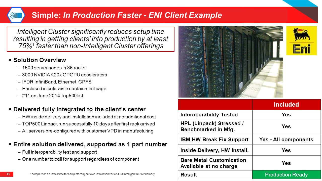 Simple: In Production Faster - ENI Client Example