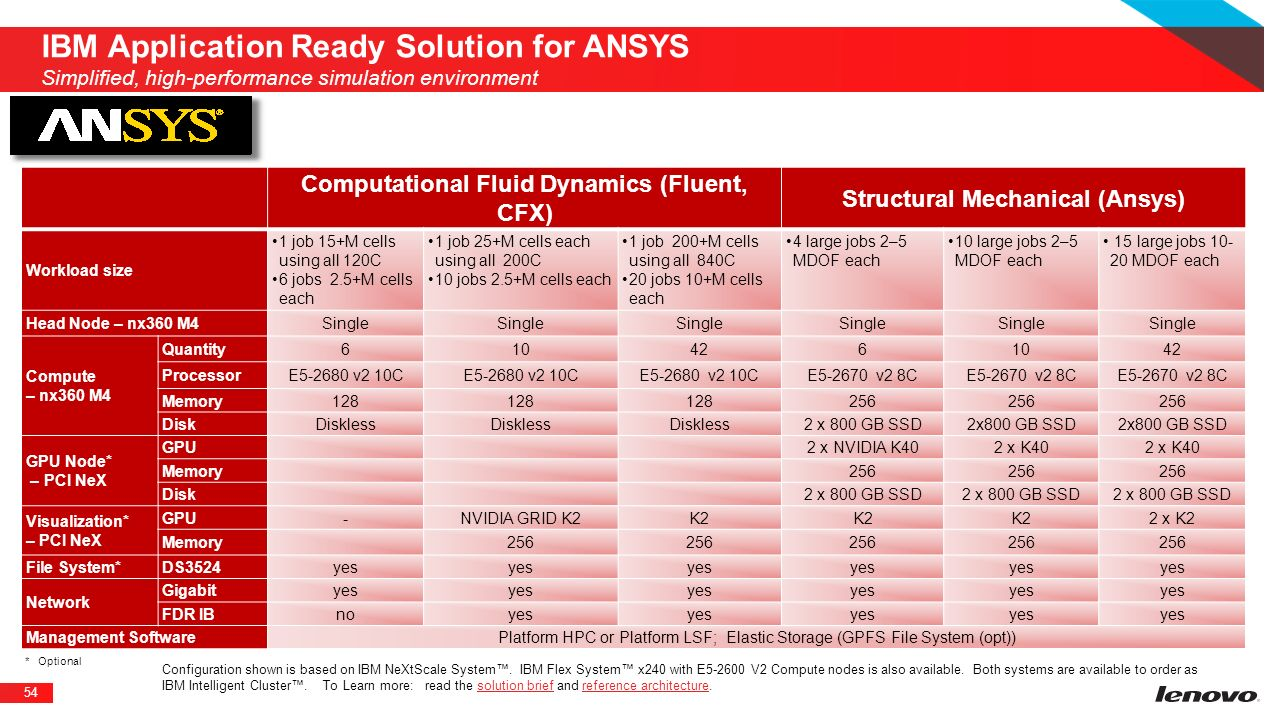 IBM Application Ready Solution for ANSYS Simplified, high-performance simulation environment