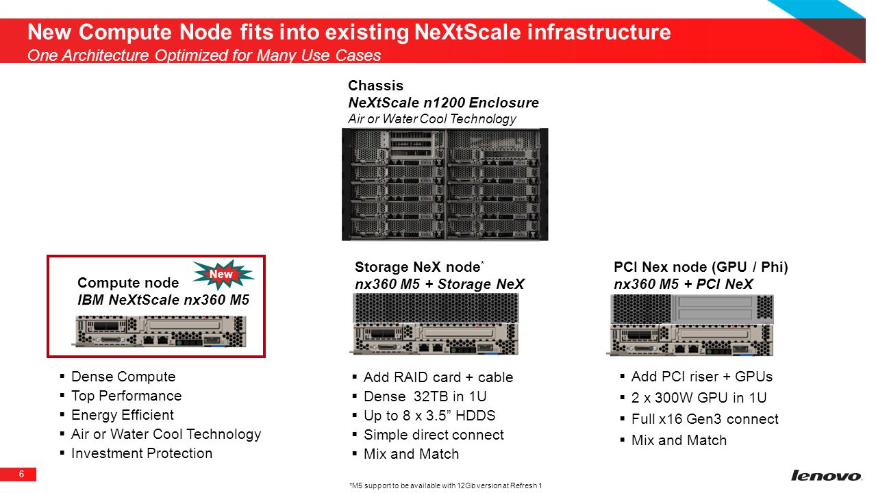 New Compute Node fits into existing NeXtScale infrastructure One Architecture Optimized for Many Use Cases