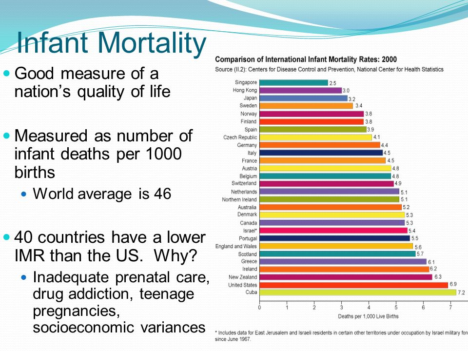 Infant Mortality Good measure of a nation's quality of life