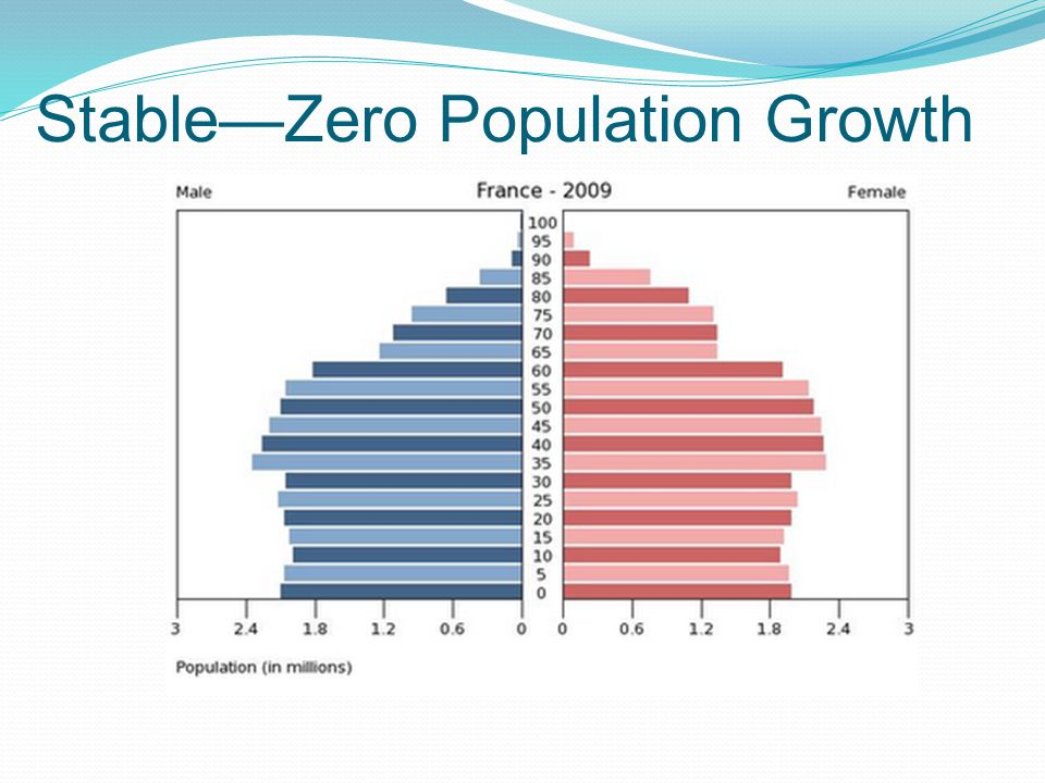 Stable—Zero Population Growth