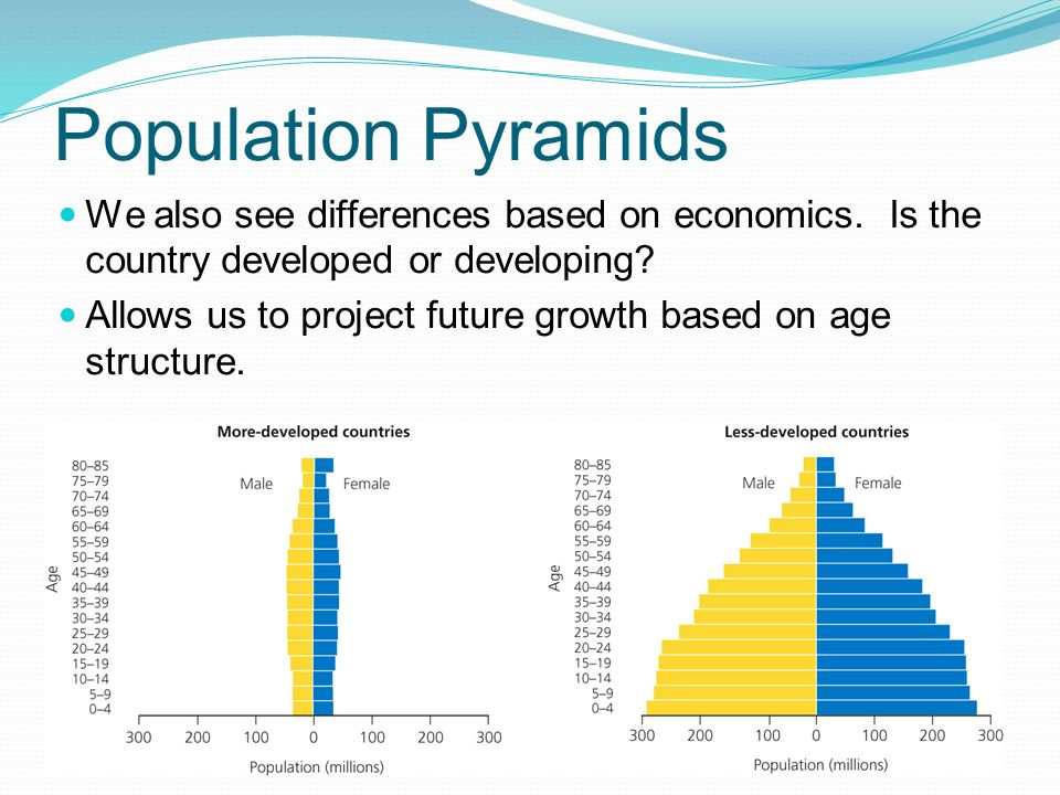 Population Pyramids We also see differences based on economics. Is the country developed or developing