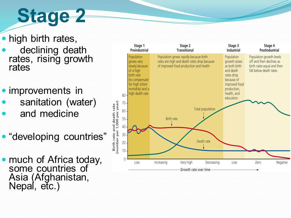 Stage 2 high birth rates, declining death rates, rising growth rates