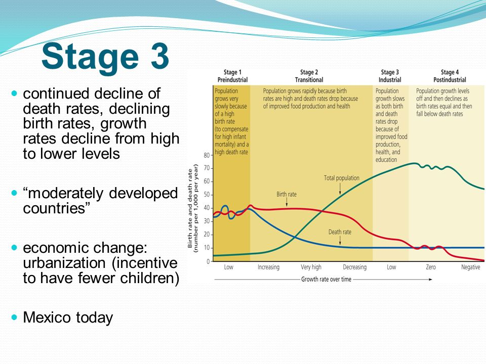 Stage 3 continued decline of death rates, declining birth rates, growth rates decline from high to lower levels.