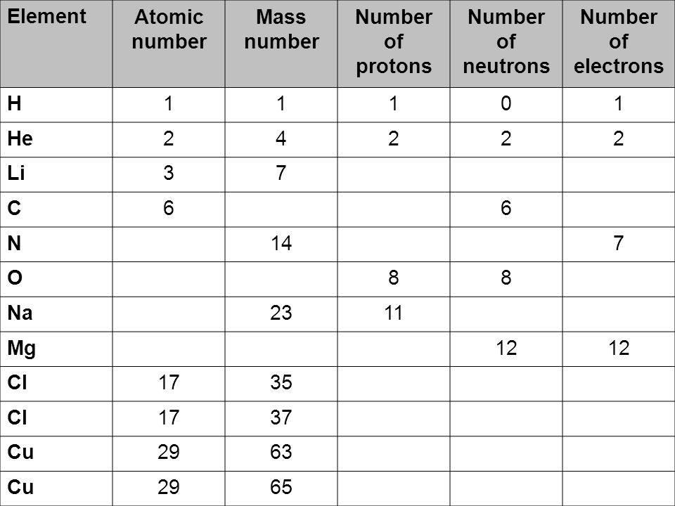 Btec chemistry 1 lesson 1 group 1 metals ppt download element atomic number mass number number of protons number of neutrons number 30 isotopes urtaz Images