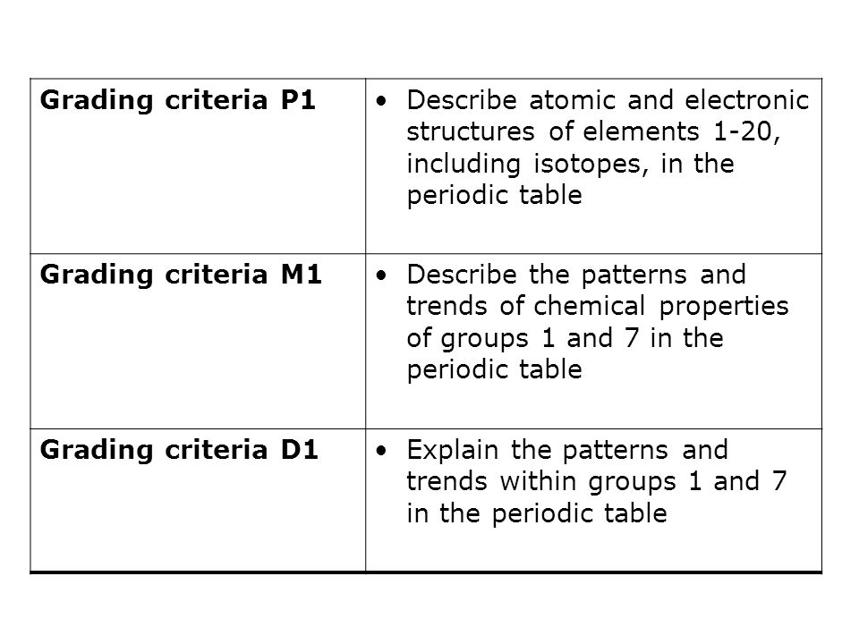 Btec chemistry 1 lesson 1 group 1 metals ppt download for 1 20 elements on the periodic table
