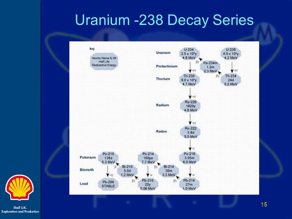 Uranium decay series dating