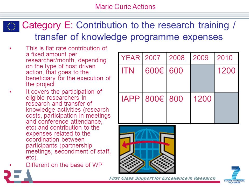 Marie Curie Actions Category E: Contribution to the research training / transfer of knowledge programme expenses.