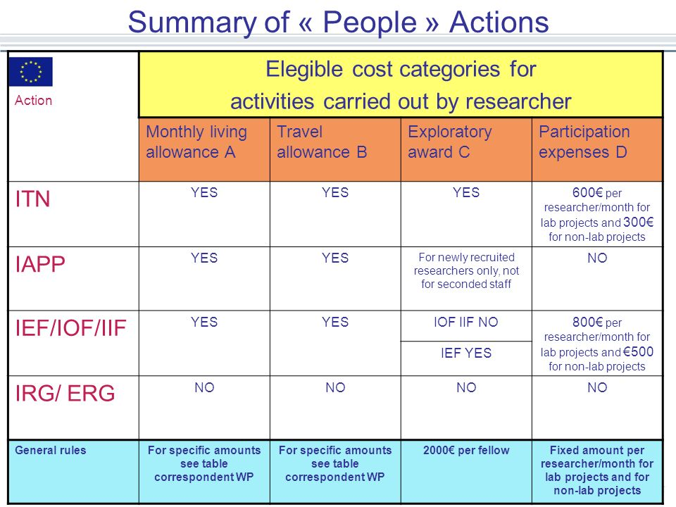 Summary of « People » Actions