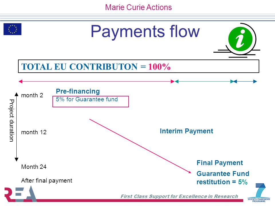 Payments flow TOTAL EU CONTRIBUTON = 100% Marie Curie Actions