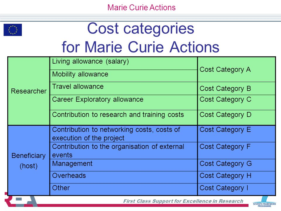 Cost categories for Marie Curie Actions
