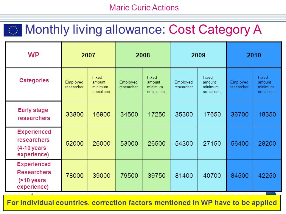 Monthly living allowance: Cost Category A