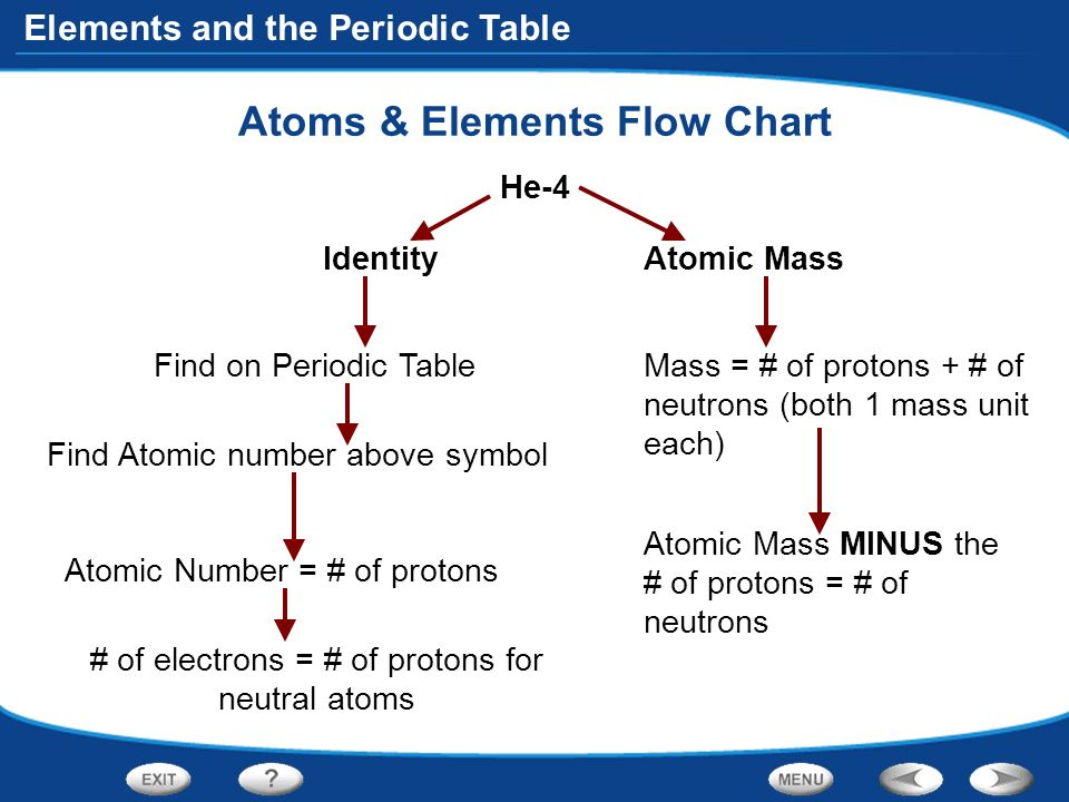 Table of contents introduction to atoms organizing the elements atoms elements flow chart urtaz Image collections